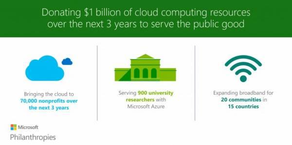 Egymilliárd dollárnyi felhős kapacitást adományoz a Microsoft